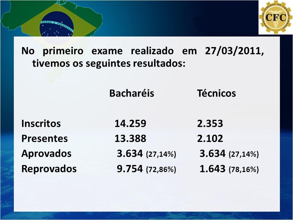 No primeiro exame realizado em 27/03/2011, tivemos os seguintes resultados: