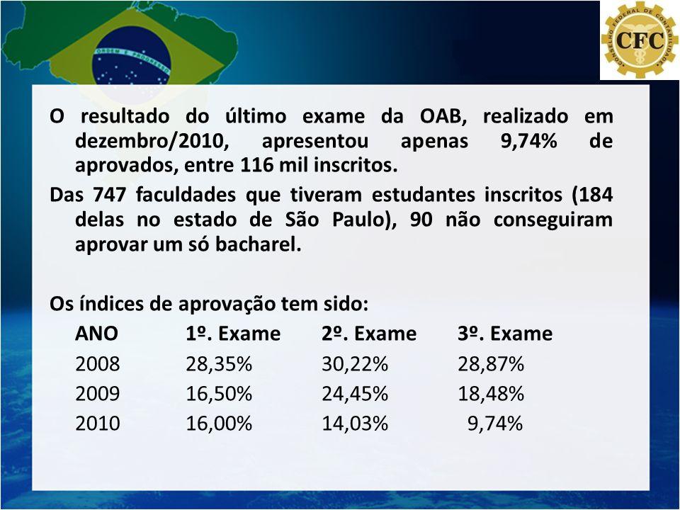O resultado do último exame da OAB, realizado em dezembro/2010, apresentou apenas 9,74% de aprovados, entre 116 mil inscritos.