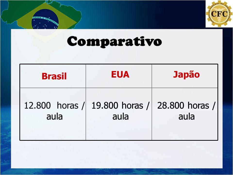 Comparativo 28.800 horas / aula 19.800 horas / 12.800 horas / Japão