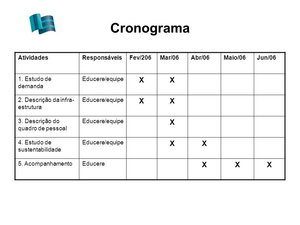 Cronograma X Atividades Responsáveis Fev/206 Mar/06 Abr/06 Maio/06