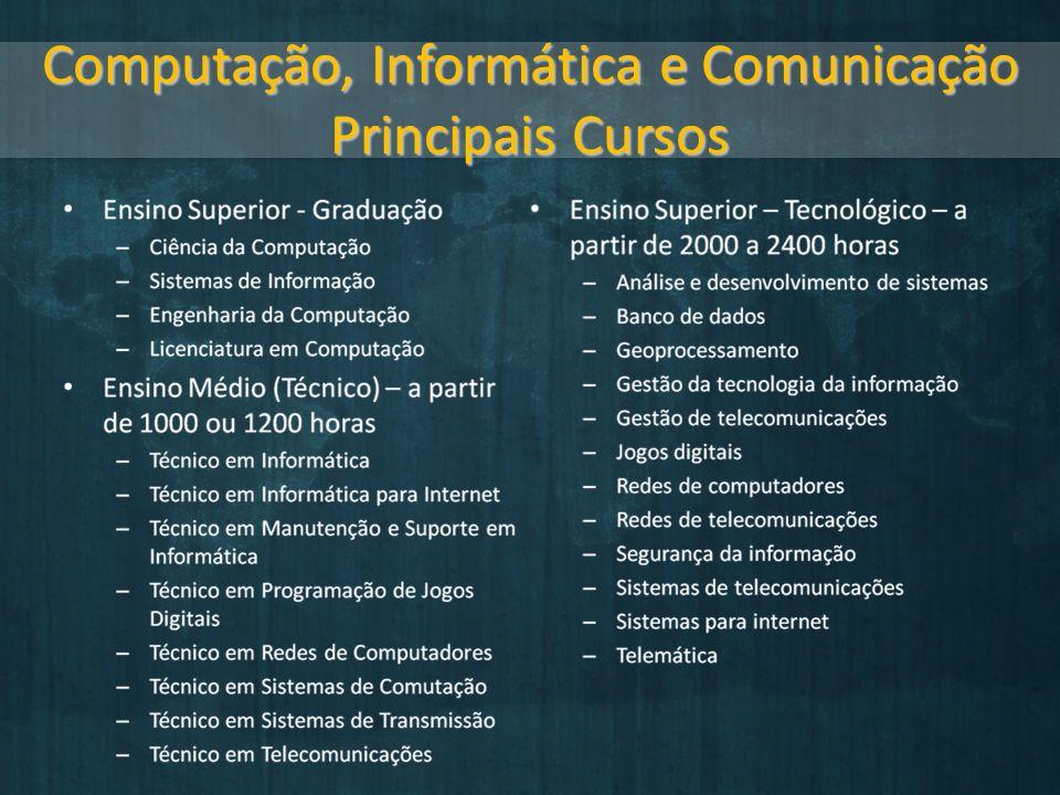 Computação, Informática e Comunicação Principais Cursos