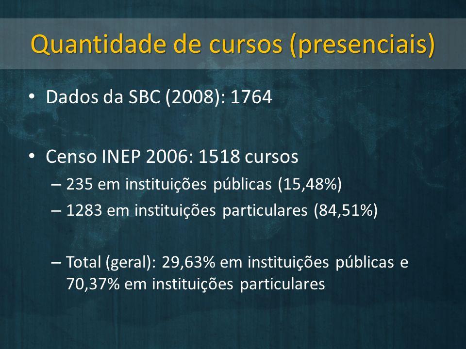 Quantidade de cursos (presenciais)