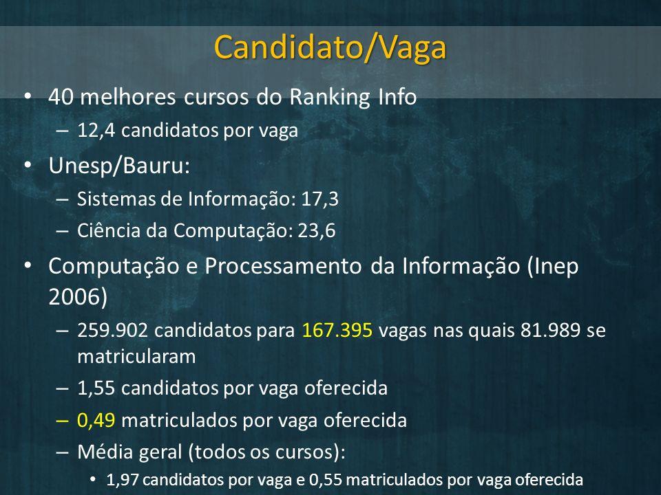 Candidato/Vaga 40 melhores cursos do Ranking Info Unesp/Bauru: