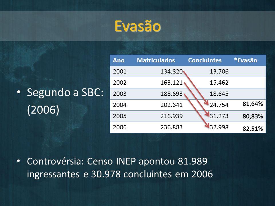 Evasão Segundo a SBC: (2006)