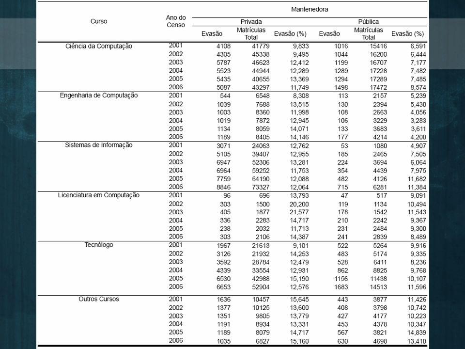 Dados de evasão da SBC