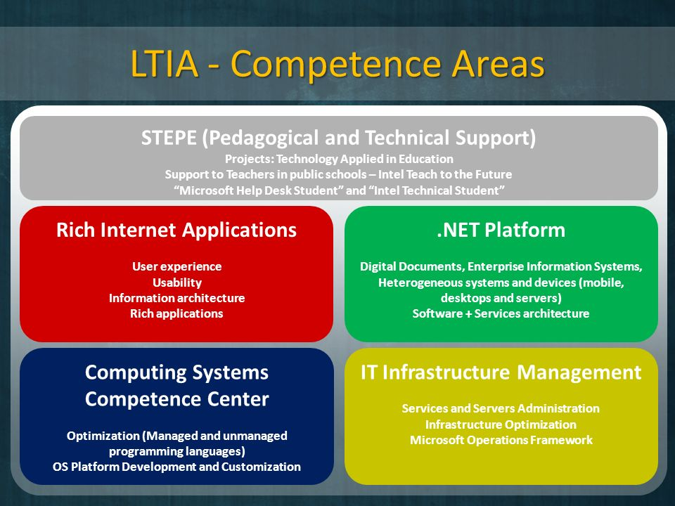LTIA - Competence Areas