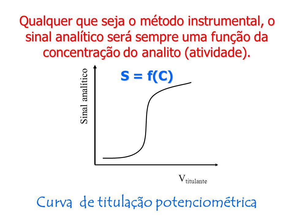 Curva de titulação potenciométrica