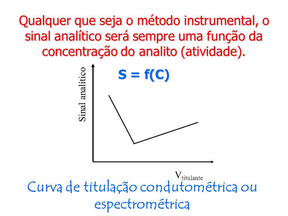 Curva de titulação condutométrica ou espectrométrica