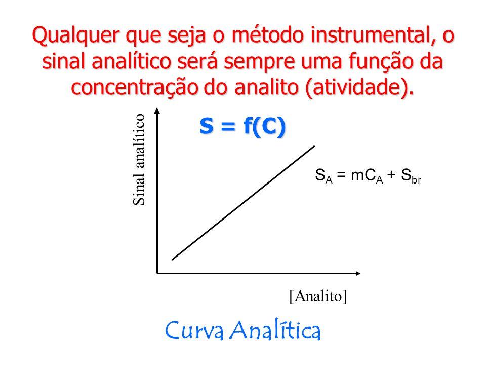 Qualquer que seja o método instrumental, o sinal analítico será sempre uma função da concentração do analito (atividade).