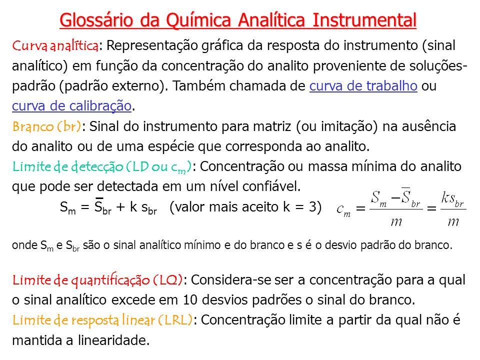 Glossário da Química Analítica Instrumental
