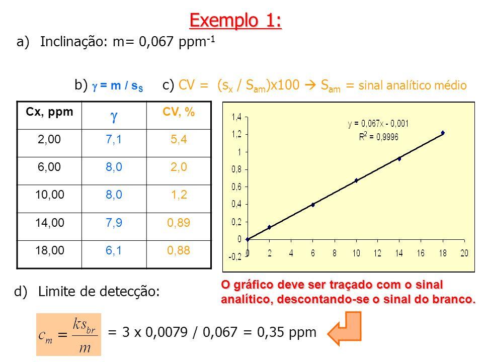 c) CV = (sx / Sam)x100  Sam = sinal analítico médio