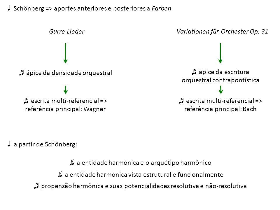 ♩ Schönberg => aportes anteriores e posteriores a Farben
