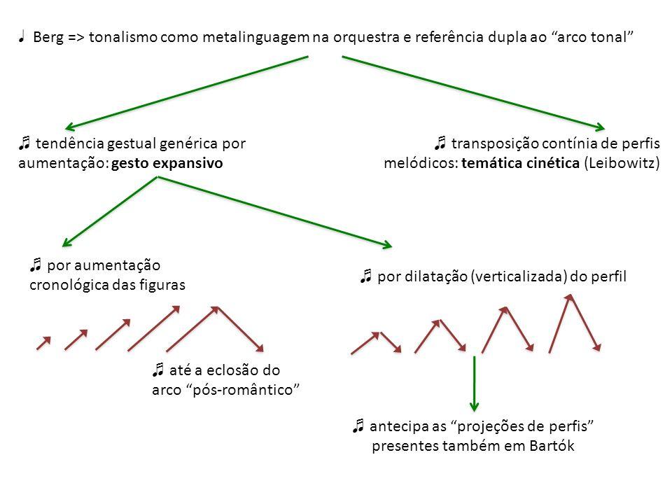 ♬ antecipa as projeções de perfis presentes também em Bartók