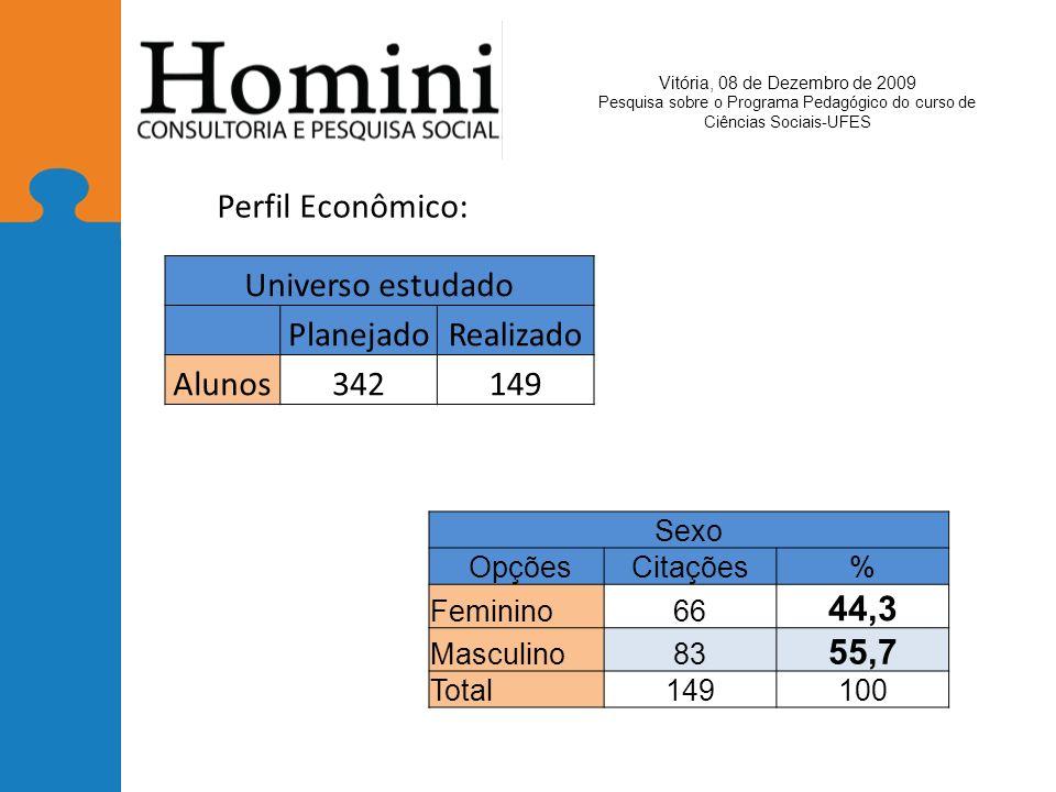 Perfil Econômico: Universo estudado Planejado Realizado Alunos 342 149