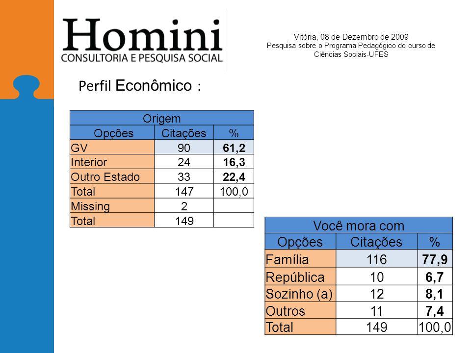 Perfil Econômico : Você mora com Opções Citações % Família 116 77,9