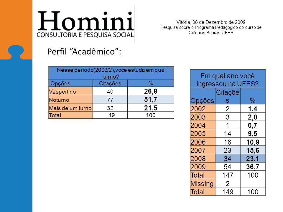 Perfil Acadêmico : 26,8 51,7 21,5 Em qual ano você ingressou na UFES
