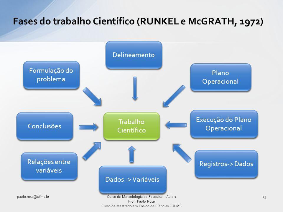 Fases do trabalho Científico (RUNKEL e McGRATH, 1972)