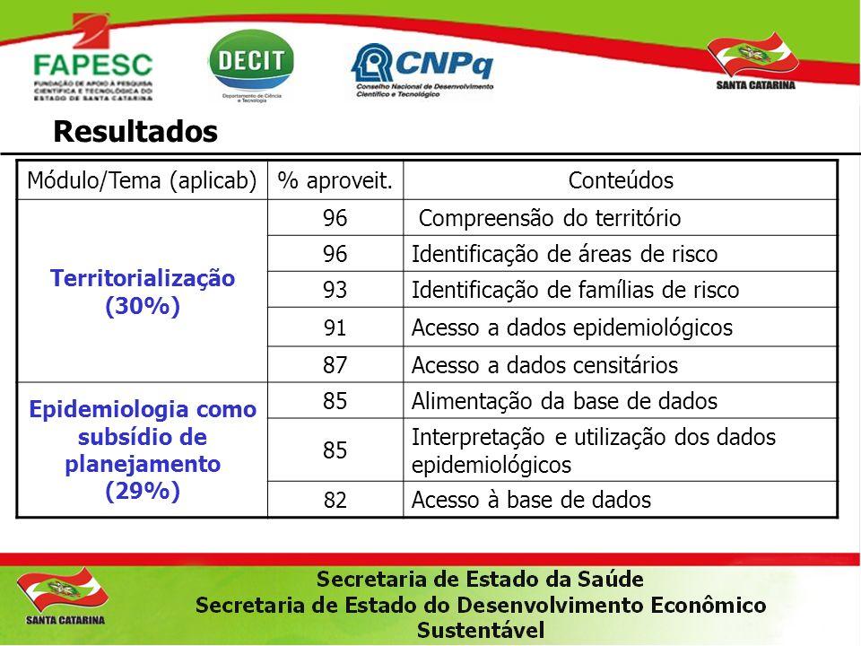 Resultados Módulo/Tema (aplicab) % aproveit. Conteúdos
