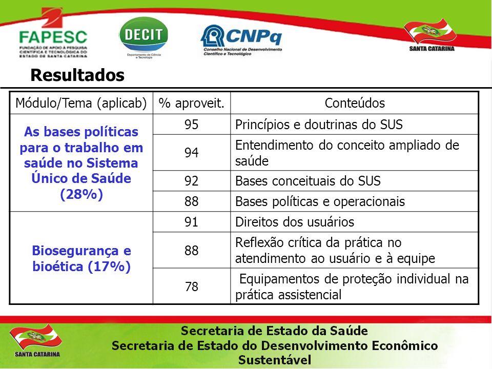Biosegurança e bioética (17%)