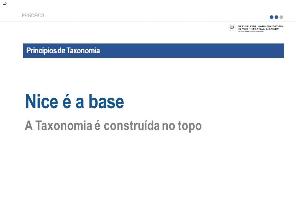 Nice é a base A Taxonomia é construída no topo Princípios de Taxonomia