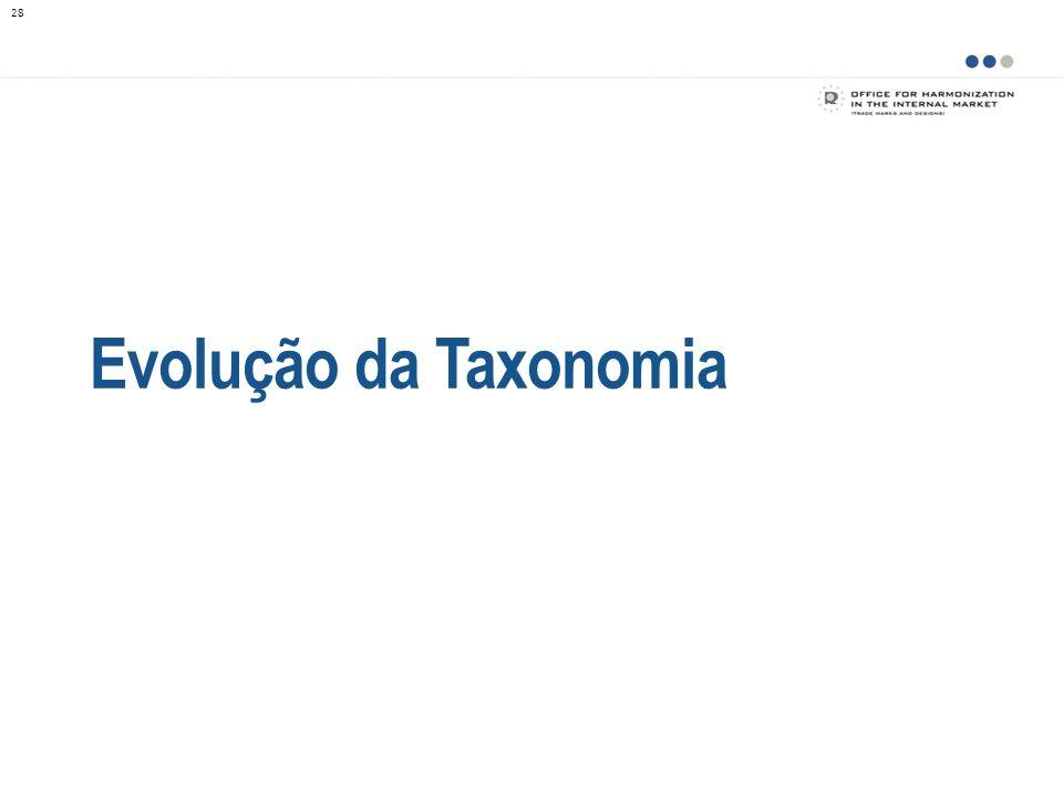 Evolução da Taxonomia