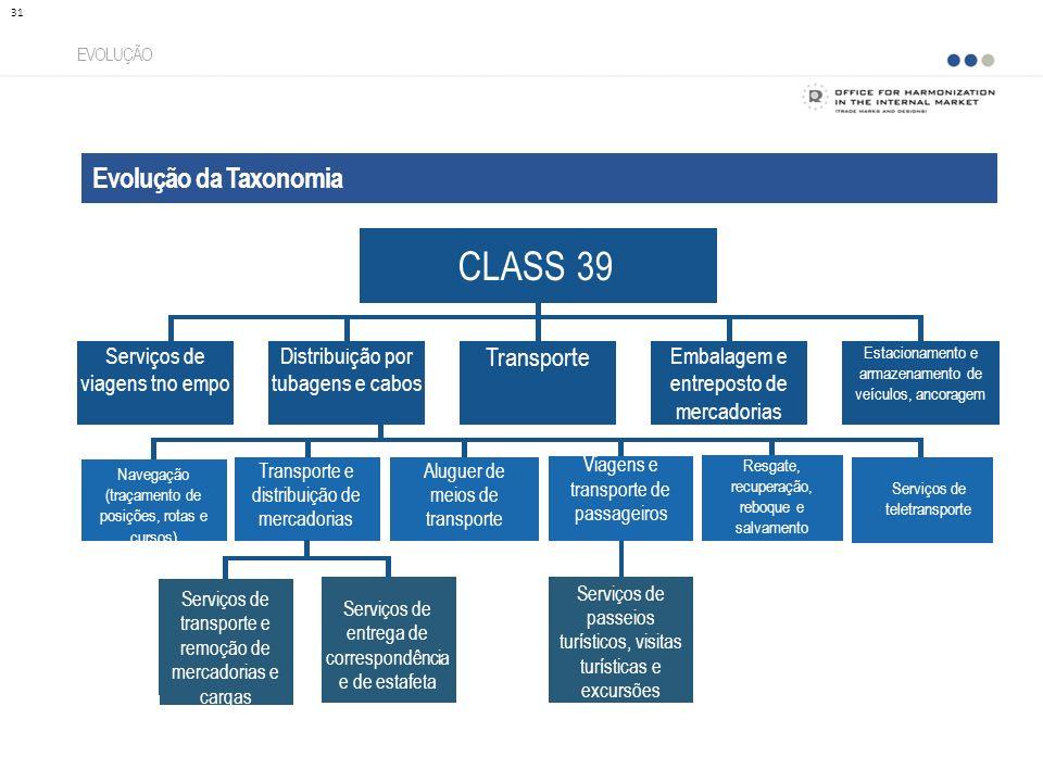 CLASS 39 Evolução da Taxonomia Transporte Serviços de viagens tno empo