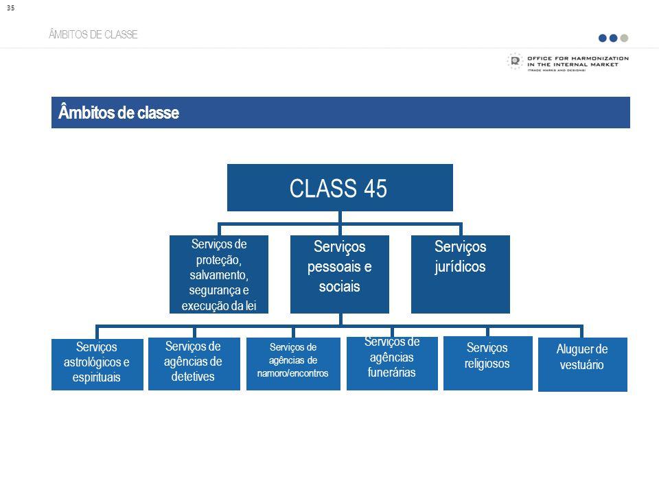 CLASS 45 Âmbitos de classe Serviços pessoais e sociais