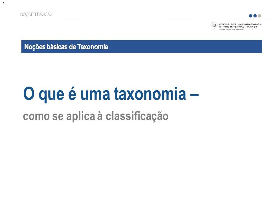 O que é uma taxonomia – como se aplica à classificação
