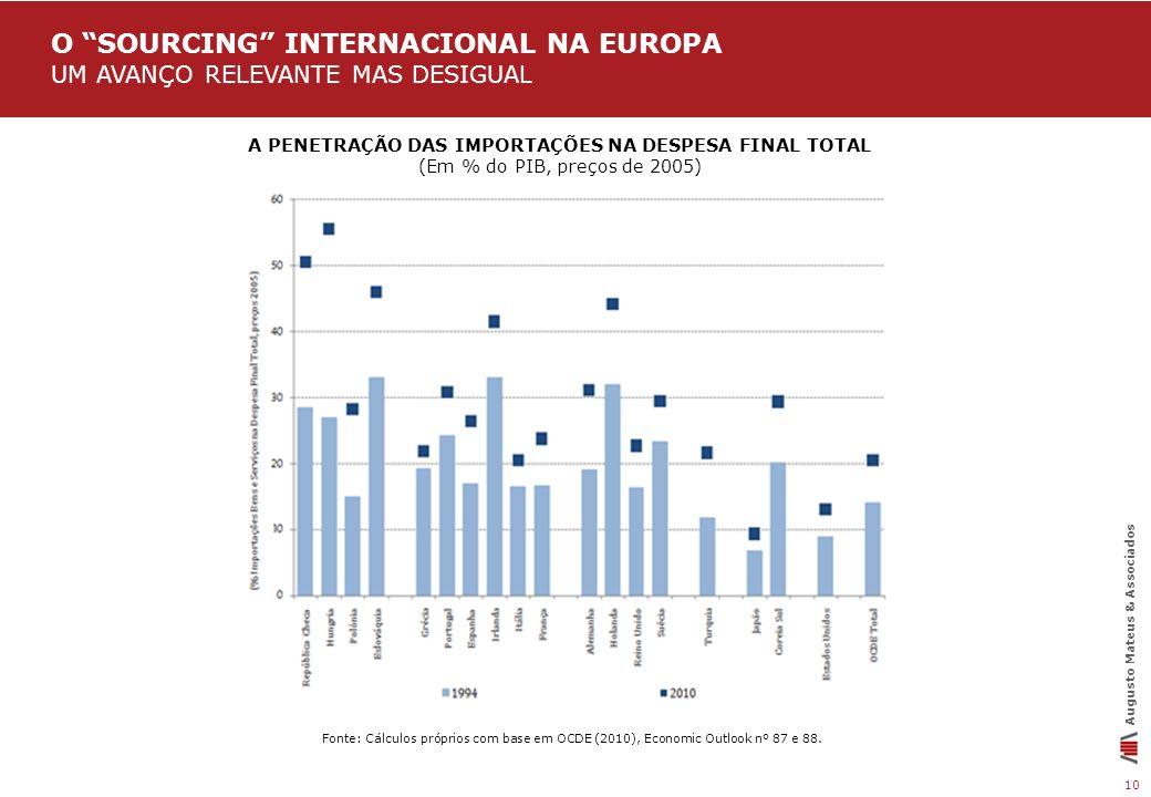 O sourcing internacional na europa