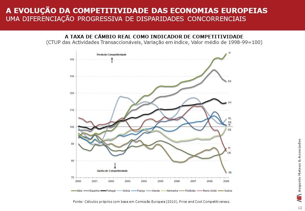 A EVOLUÇÃO DA COMPETITIVIDADE DAs ECONOMIAs europeias