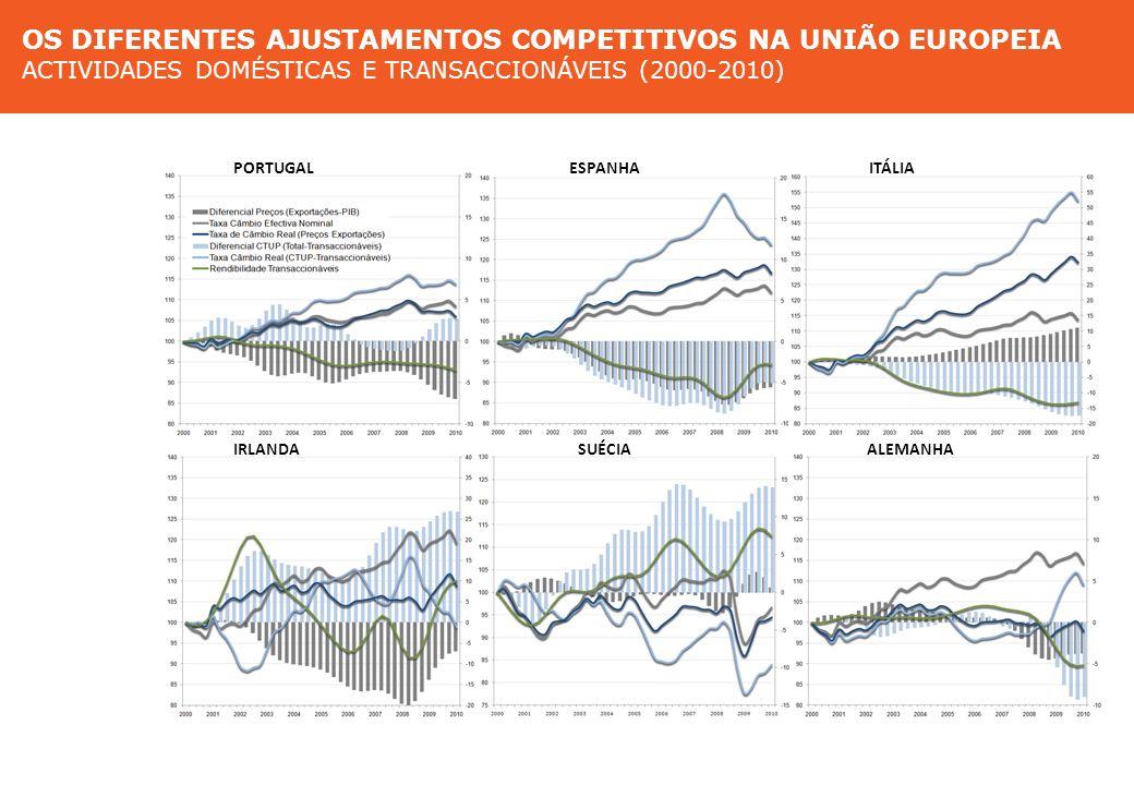 Diferentes ajustamentos competitivos