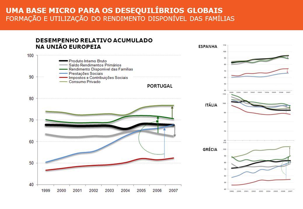 Modelos de crescimento na Europa do Sul