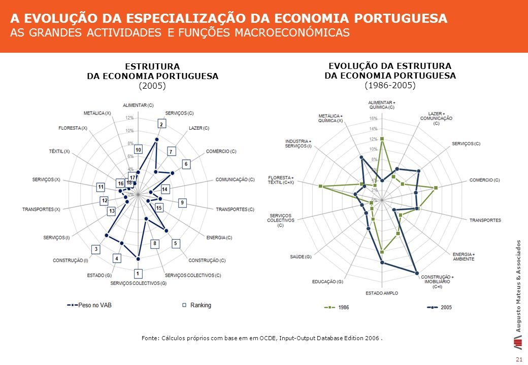 A EVOLUÇÃO DA ESPECIALIZAÇÃO DA ECONOMIA PORTUGUESA