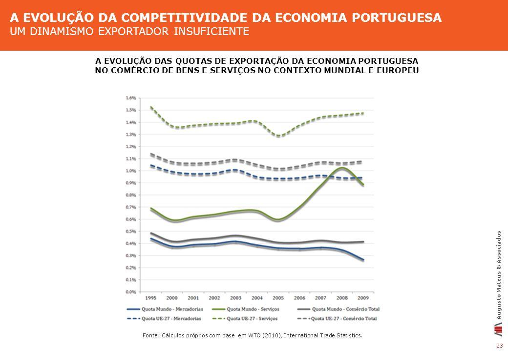 A EVOLUÇÃO DA COMPETITIVIDADE DA ECONOMIA PORTUGUESA