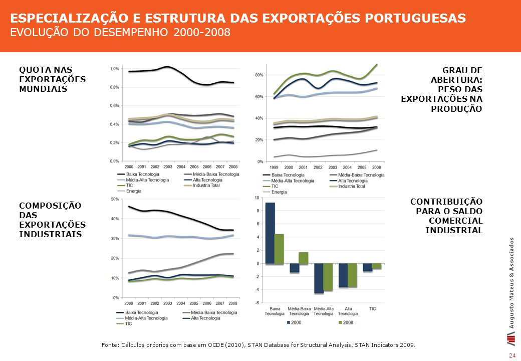 Especialização e estrutura das exportações portuguesas