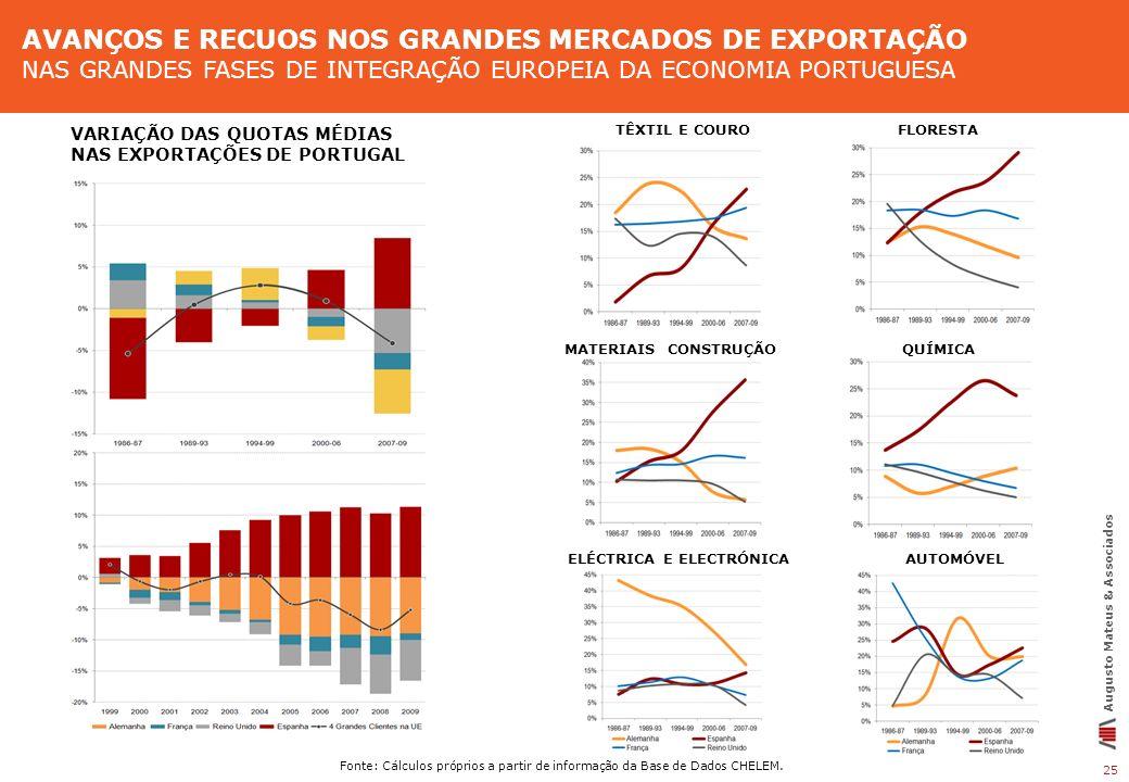 AVANÇOS E RECUOS NOS GRANDES MERCADOS DE EXPORTAÇÃO