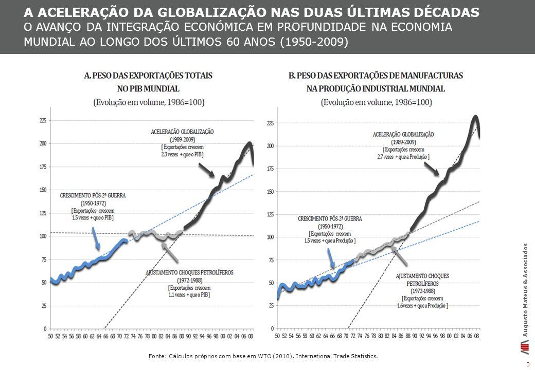 a ACELERAÇÃO DA GLOBALIZAÇÃO NAS DUAS ÚLTIMAS DÉCADAS