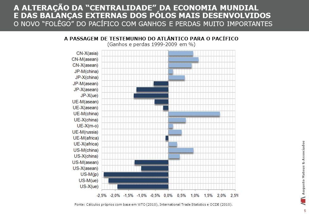 a Alteração da centralidade da economia mundial e das balanças externas dos pólos mais desenvolvidos