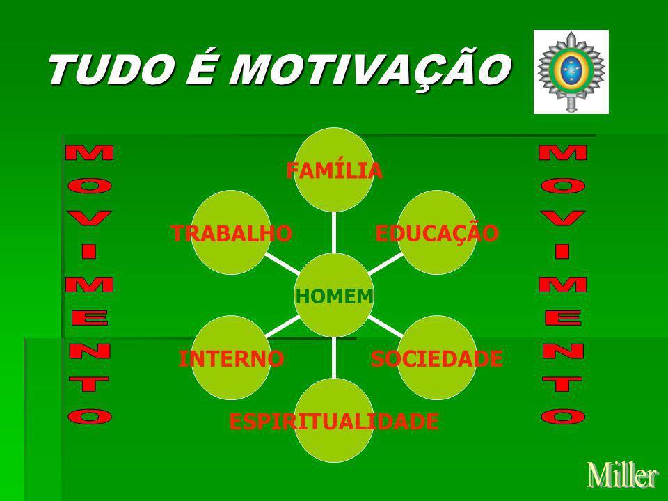 TUDO É MOTIVAÇÃO MOVIMENTO MOVIMENTO Miller