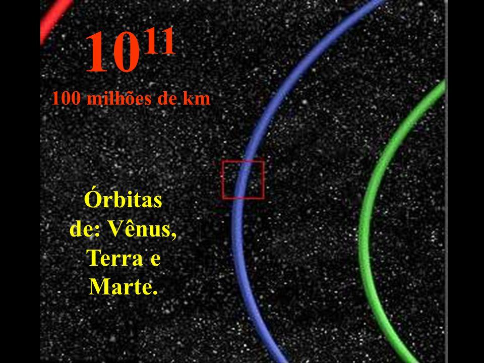 Órbitas de: Vênus, Terra e Marte.