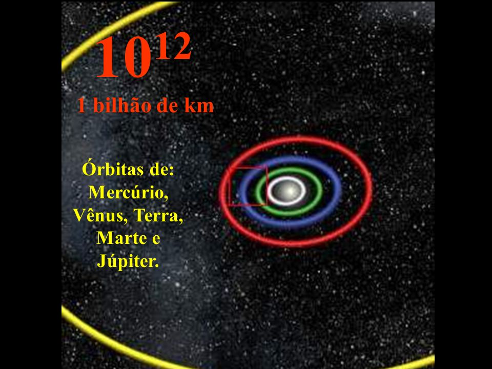 Órbitas de: Mercúrio, Vênus, Terra, Marte e Júpiter.