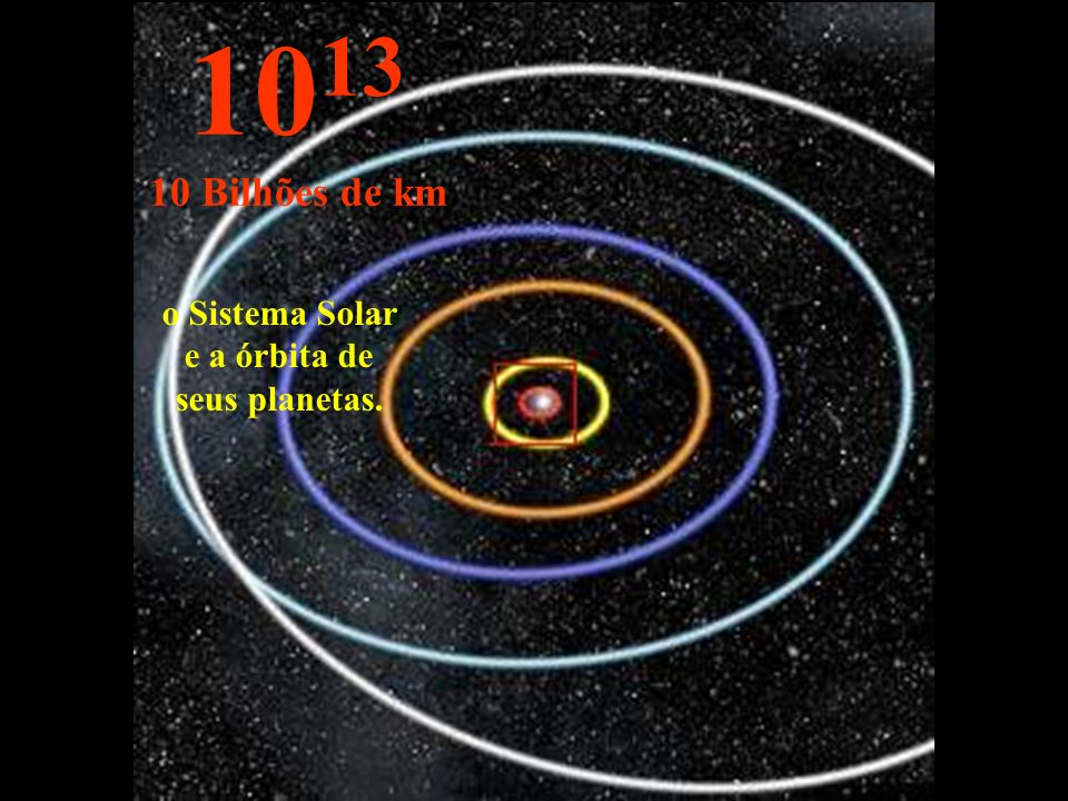 o Sistema Solar e a órbita de seus planetas.