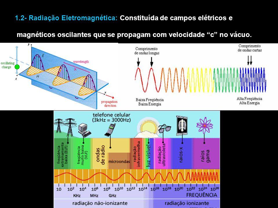 1.2- Radiação Eletromagnética: Constituída de campos elétricos e