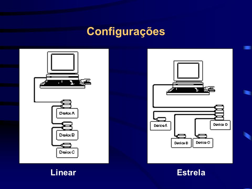 Configurações Linear Estrela