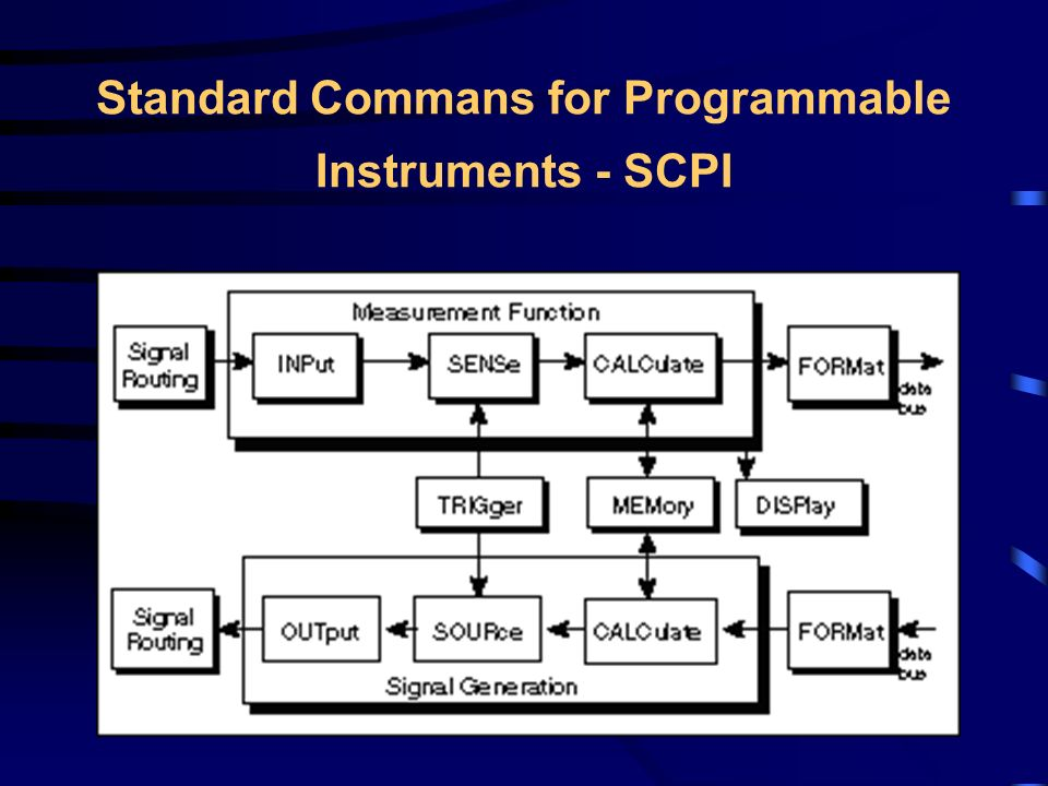 Standard Commans for Programmable Instruments - SCPI