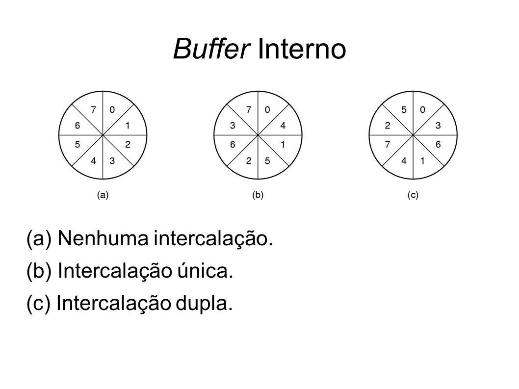 Buffer Interno (a) Nenhuma intercalação. (b) Intercalação única.