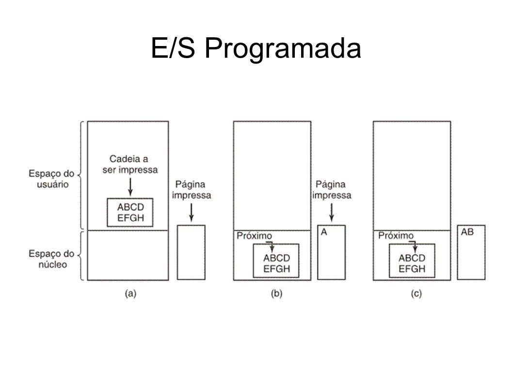 E/S Programada