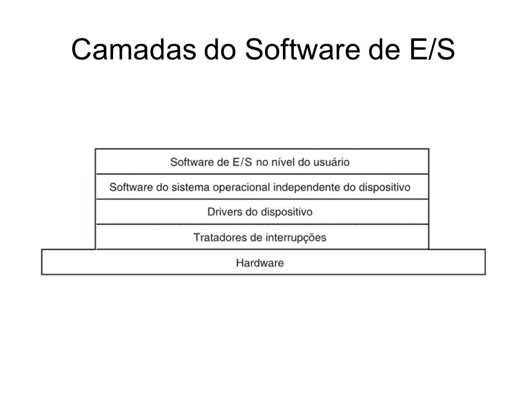 Camadas do Software de E/S