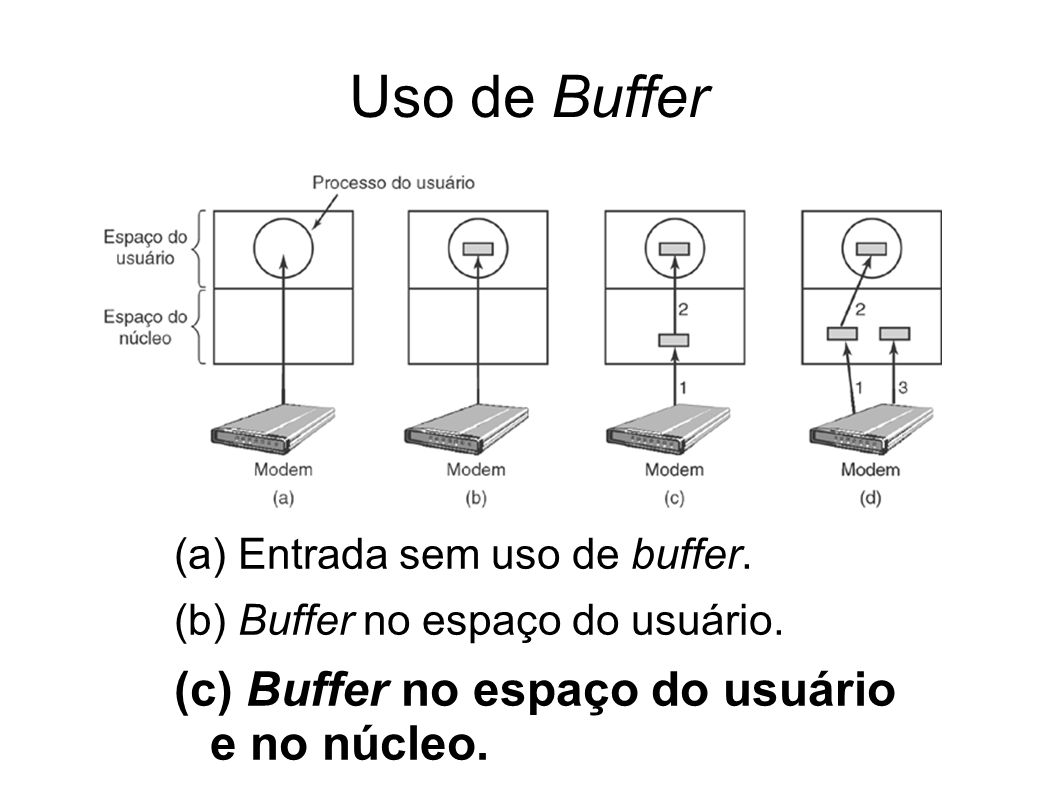 Uso de Buffer (c) Buffer no espaço do usuário e no núcleo.