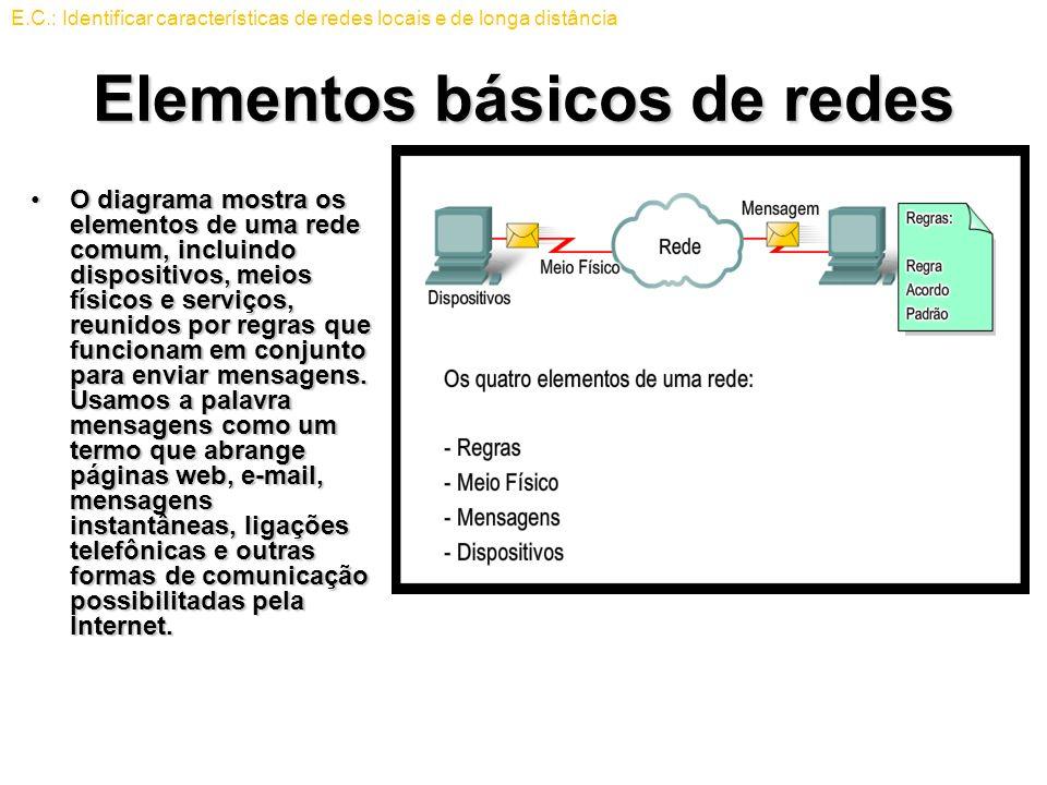 Elementos básicos de redes